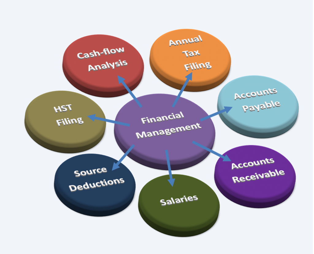 the importance of family financial management in todays society The importance of accounting in our modern society accounting is a very important term to our modern society it is the career for men and women who at the start have their eyes set on top positions in industry, management, government, and general business.