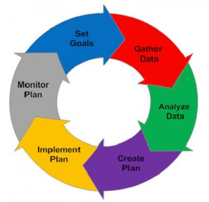 various steps involved in planning